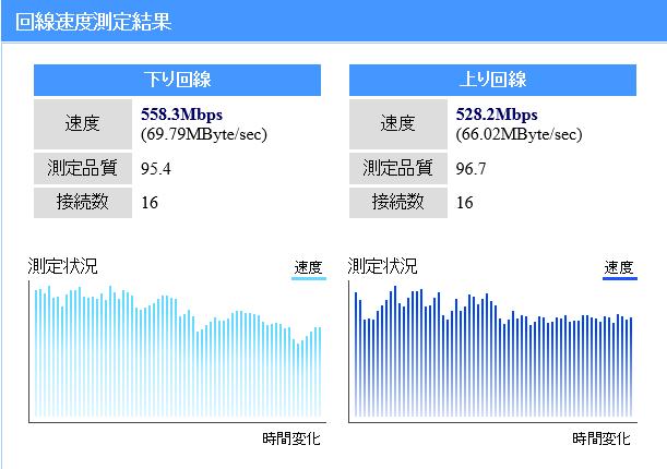 測定 通信 速度
