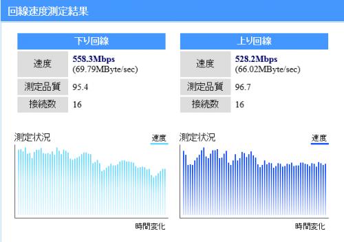 NTT-NURO回線速度測定結果